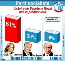 Resultats Segolene Royal